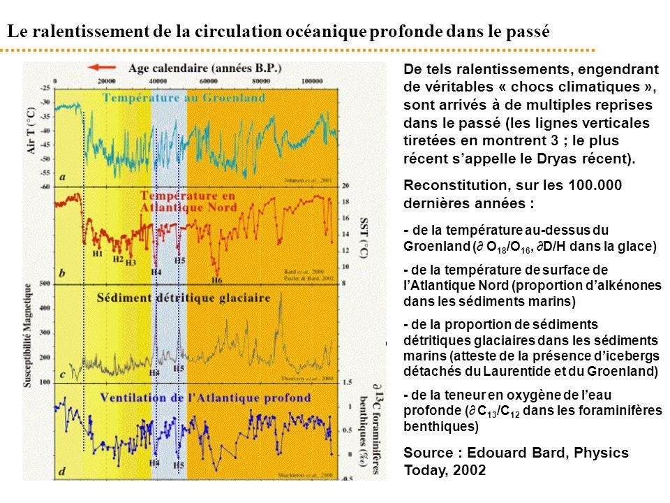 09/09/2014 Le ralentissement de la circulation océanique profonde dans le passé De tels ralentissements, engendrant de véritables « chocs climatiques