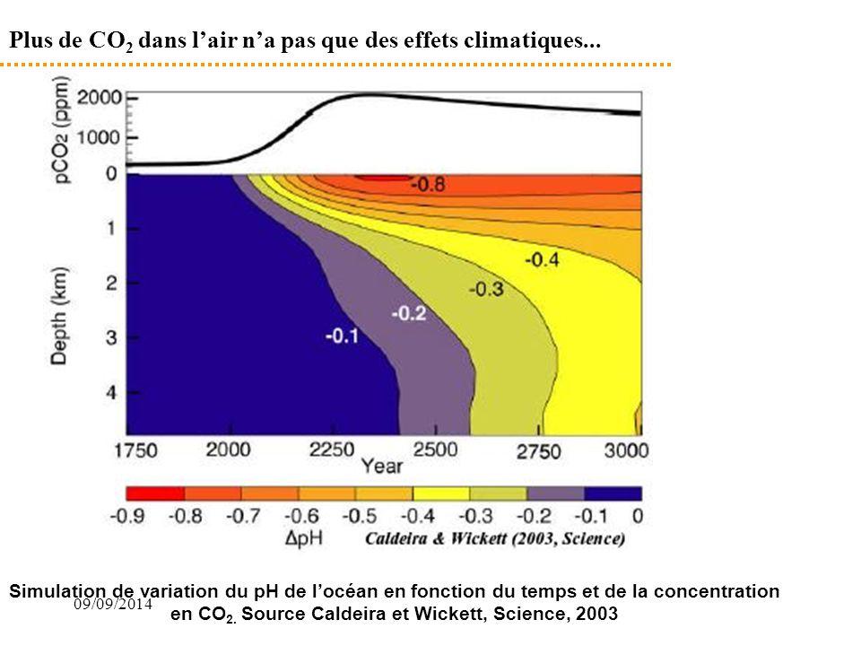 09/09/2014 Plus de CO 2 dans l'air n'a pas que des effets climatiques... Simulation de variation du pH de l'océan en fonction du temps et de la concen