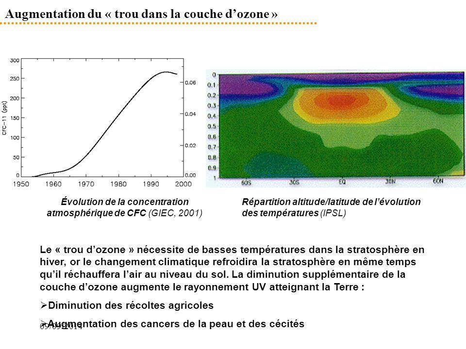 09/09/2014 Répartition altitude/latitude de l'évolution des températures (IPSL) Évolution de la concentration atmosphérique de CFC (GIEC, 2001) Augmen