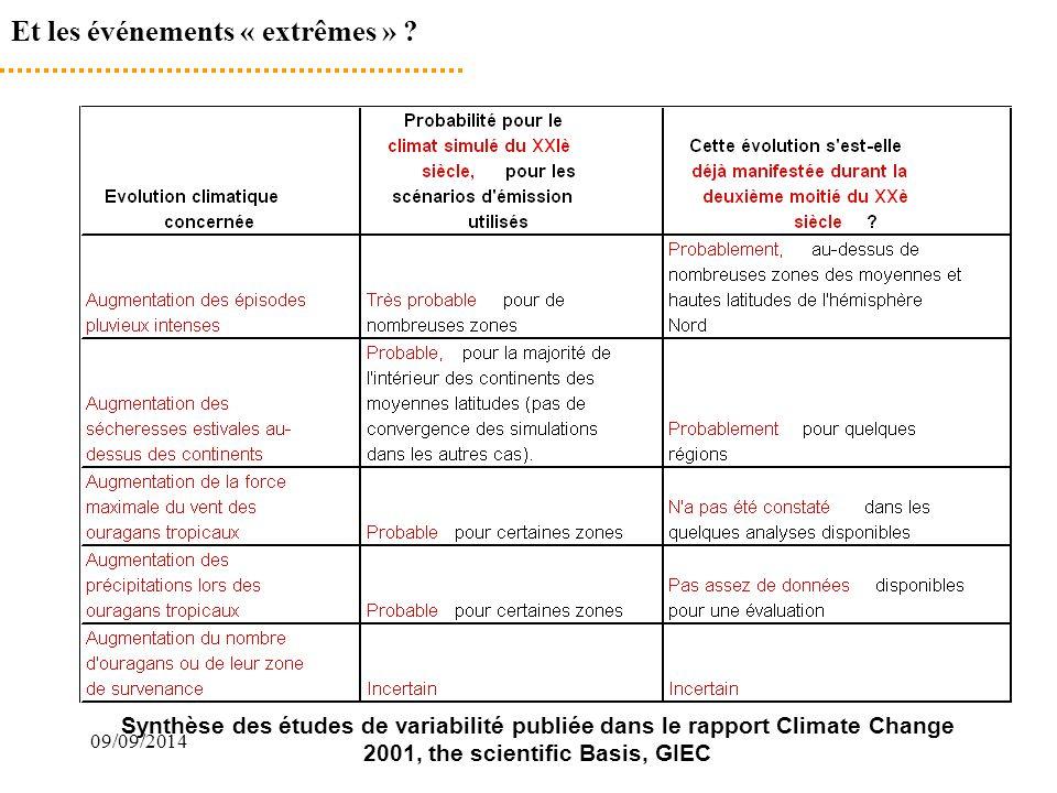 09/09/2014 Et les événements « extrêmes » ? Synthèse des études de variabilité publiée dans le rapport Climate Change 2001, the scientific Basis, GIEC