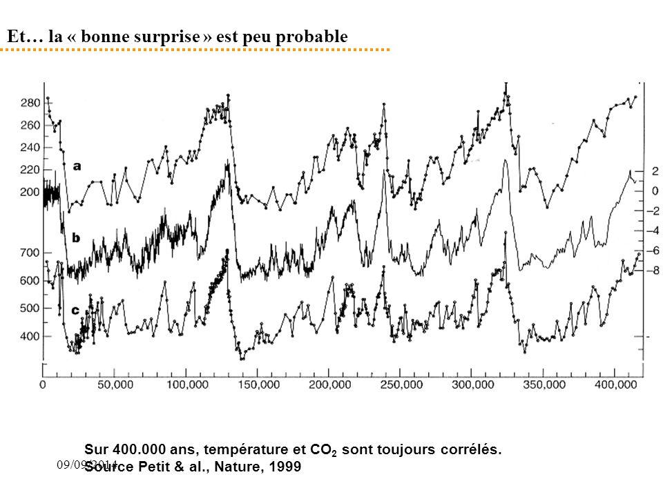 09/09/2014 Et… la « bonne surprise » est peu probable Sur 400.000 ans, température et CO 2 sont toujours corrélés. Source Petit & al., Nature, 1999