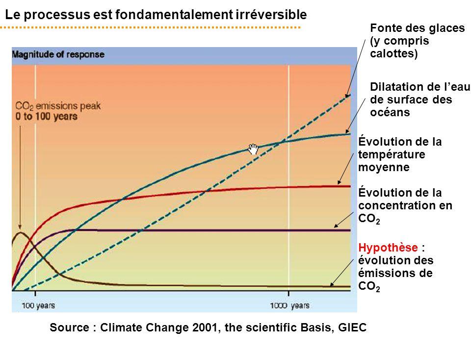 Le processus est fondamentalement irréversible Source : Climate Change 2001, the scientific Basis, GIEC Hypothèse : évolution des émissions de CO 2 Fo