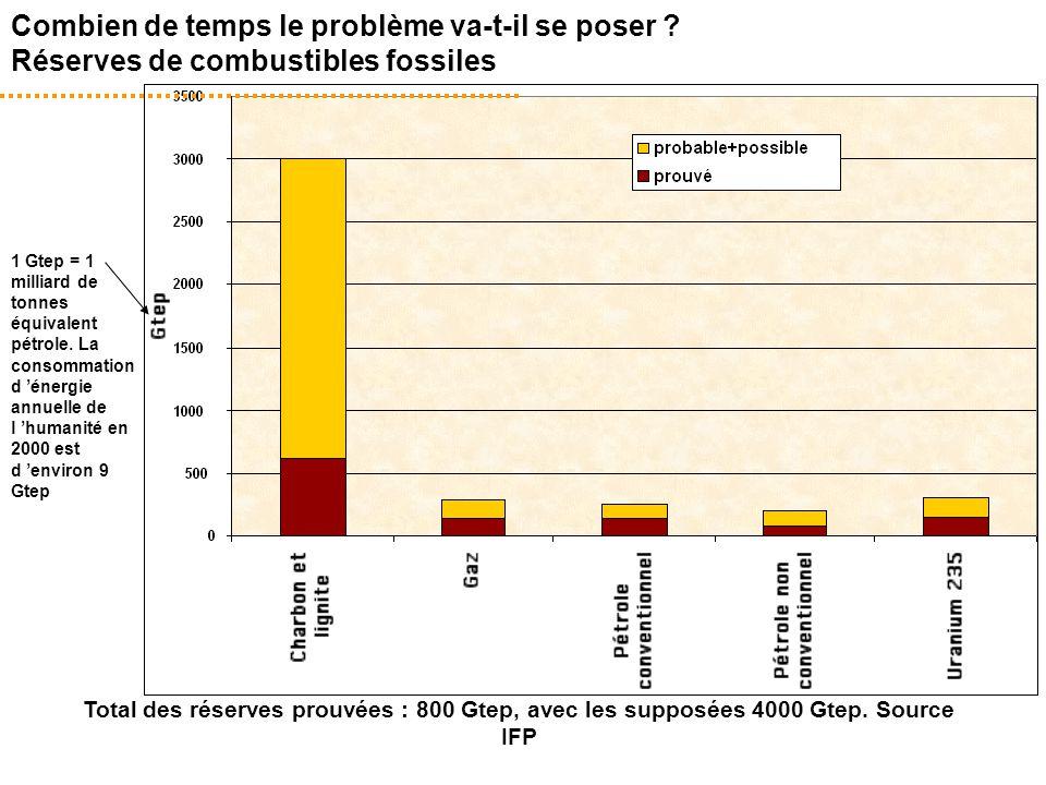 Combien de temps le problème va-t-il se poser ? Réserves de combustibles fossiles Total des réserves prouvées : 800 Gtep, avec les supposées 4000 Gtep
