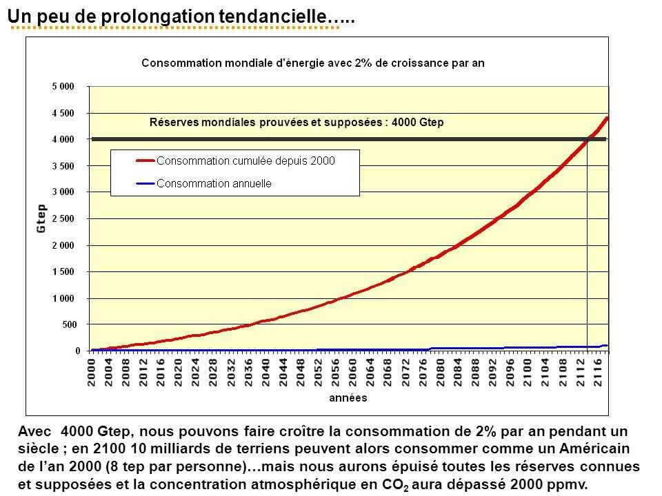 Un peu de prolongation tendancielle….. Avec 4000 Gtep, nous pouvons faire croître la consommation de 2% par an pendant un siècle ; en 2100 10 milliard