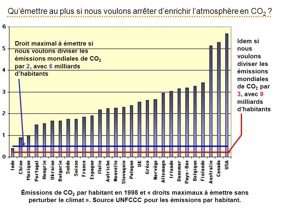 Qu'émettre au plus si nous voulons arrêter d'enrichir l'atmosphère en CO 2 ? Émissions de CO 2 par habitant en 1998 et « droits maximaux à émettre san