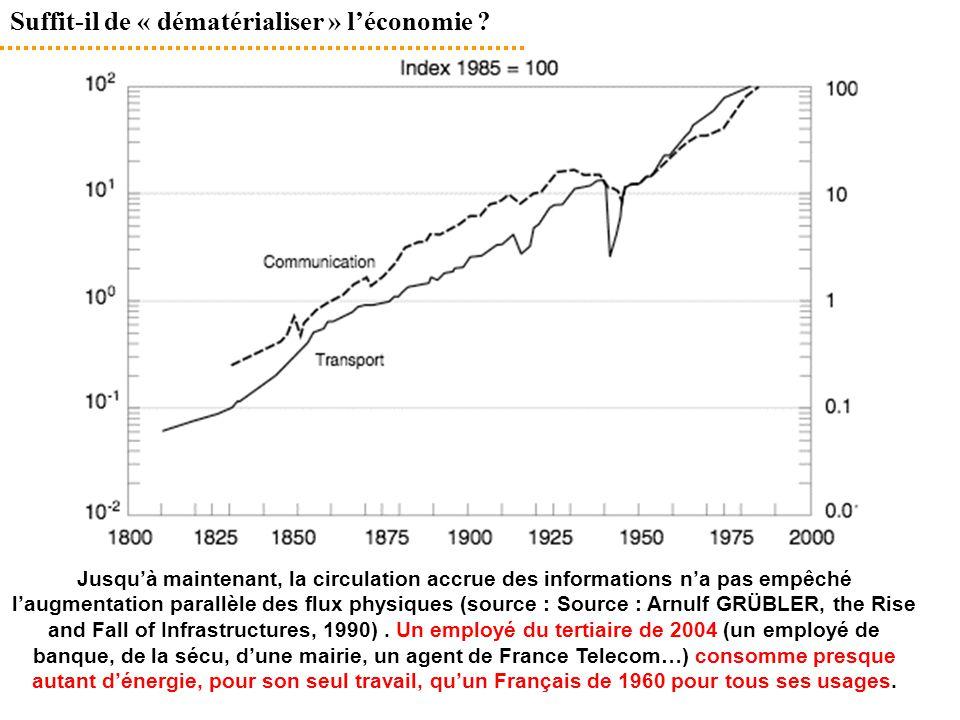 Suffit-il de « dématérialiser » l'économie ? Jusqu'à maintenant, la circulation accrue des informations n'a pas empêché l'augmentation parallèle des f