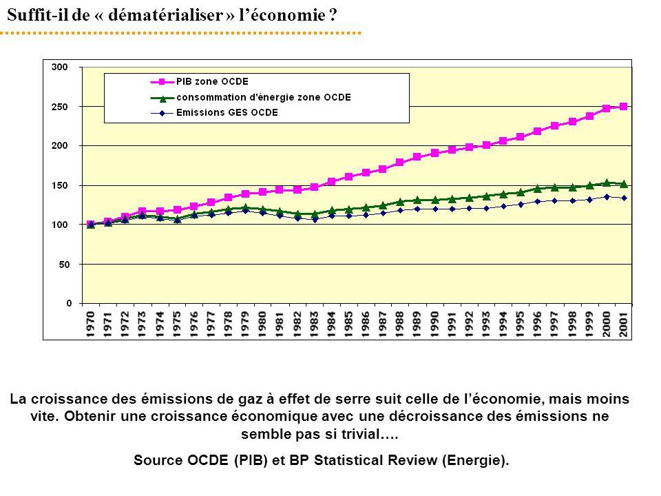 Suffit-il de « dématérialiser » l'économie ? La croissance des émissions de gaz à effet de serre suit celle de l'économie, mais moins vite. Obtenir un