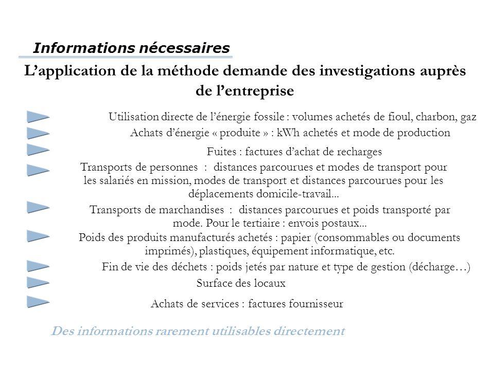 Informations nécessaires Des informations rarement utilisables directement L'application de la méthode demande des investigations auprès de l'entrepri
