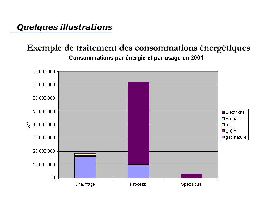 Quelques illustrations Exemple de traitement des consommations énergétiques
