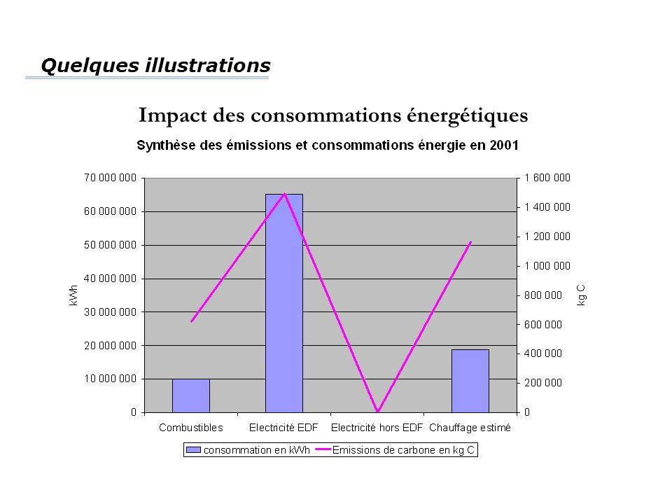 Quelques illustrations Impact des consommations énergétiques