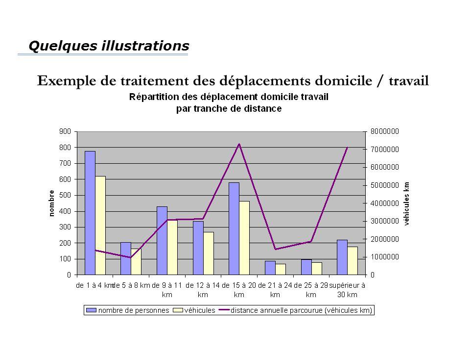 Quelques illustrations Exemple de traitement des déplacements domicile / travail