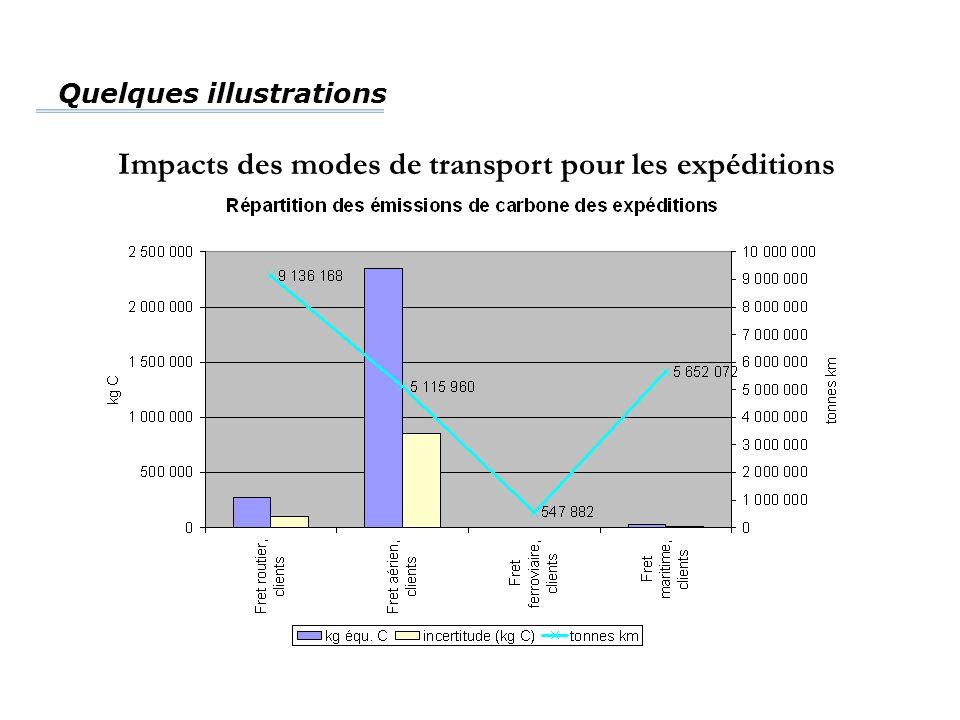 Quelques illustrations Impacts des modes de transport pour les expéditions