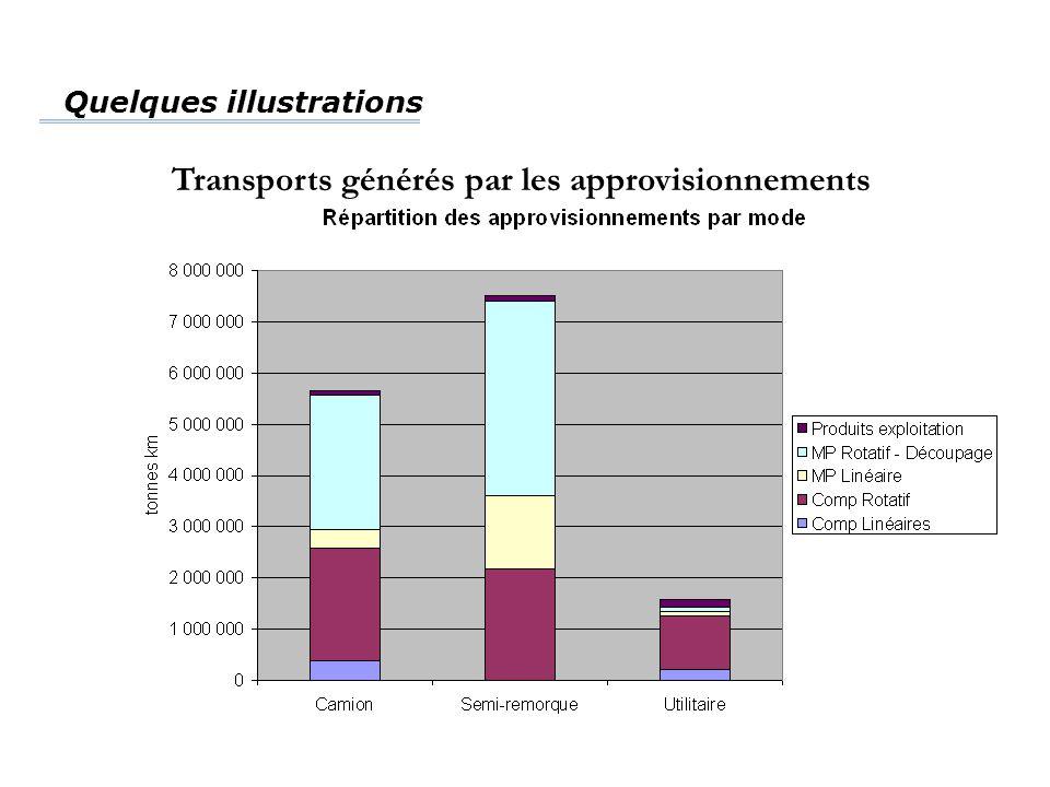Quelques illustrations Transports générés par les approvisionnements