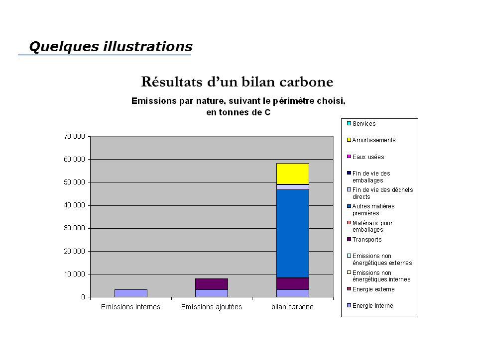 Quelques illustrations Résultats d'un bilan carbone