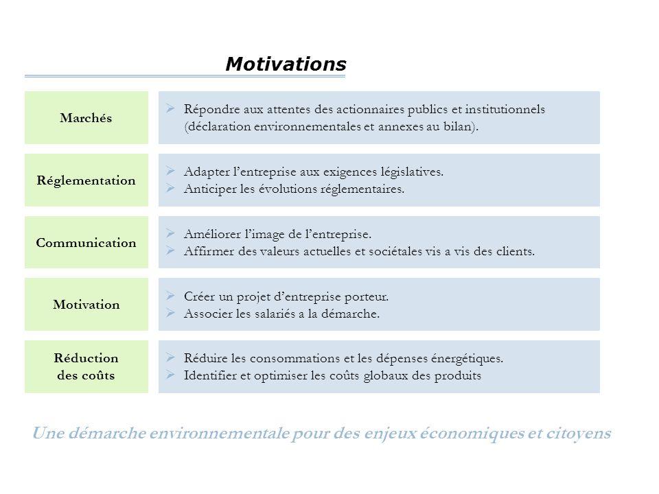 Motivations Marchés  Répondre aux attentes des actionnaires publics et institutionnels (déclaration environnementales et annexes au bilan). Réglement