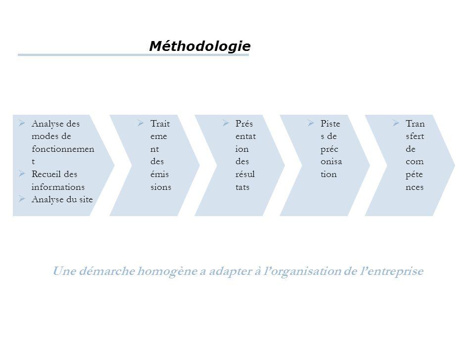 Méthodologie  Analyse des modes de fonctionnemen t  Recueil des informations  Analyse du site  Trait eme nt des émis sions  Prés entat ion des ré