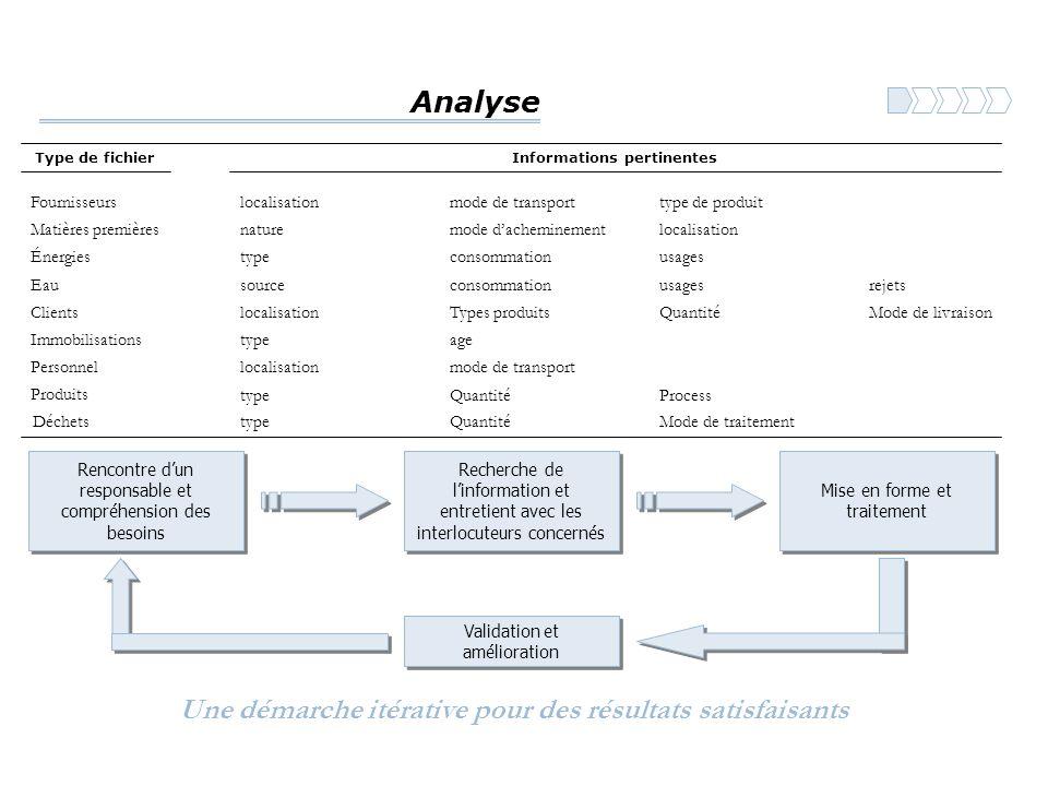 Analyse Type de fichierInformations pertinentes Fournisseurslocalisationmode de transporttype de produit Matières premièresnaturemode d'acheminementlo