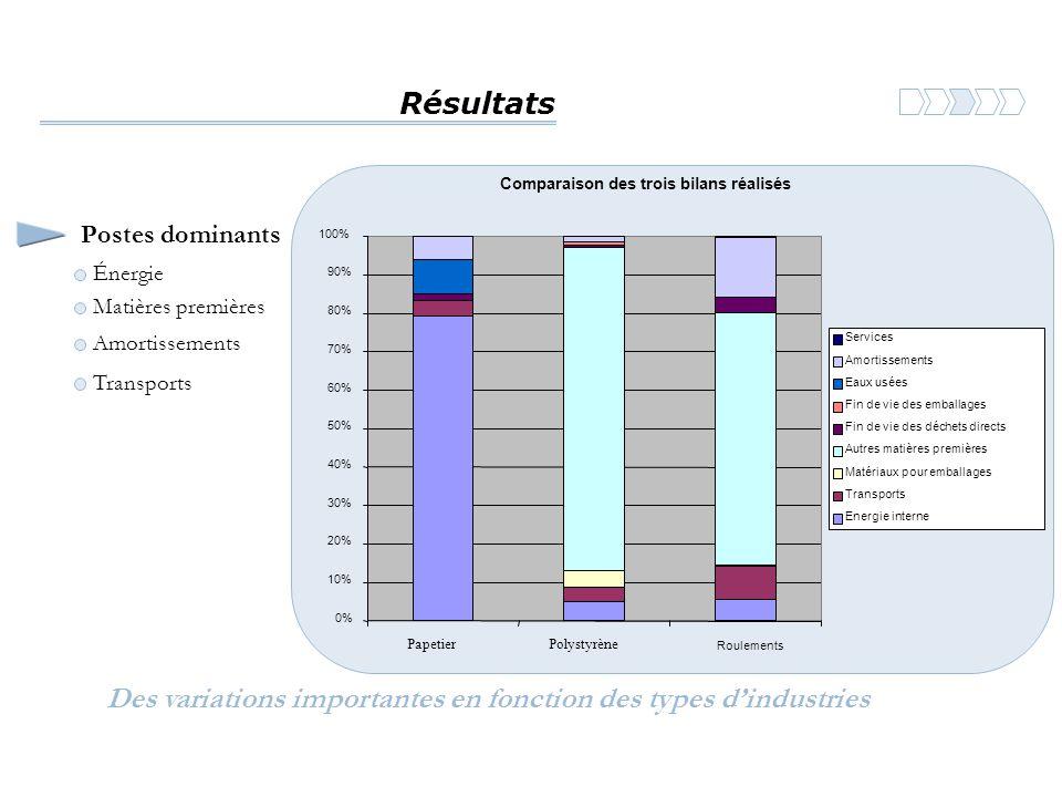 Résultats Comparaison des trois bilans réalisés 0% 10% 20% 30% 40% 50% 60% 70% 80% 90% 100% PapetierPolystyrène Roulements Services Amortissements Eau