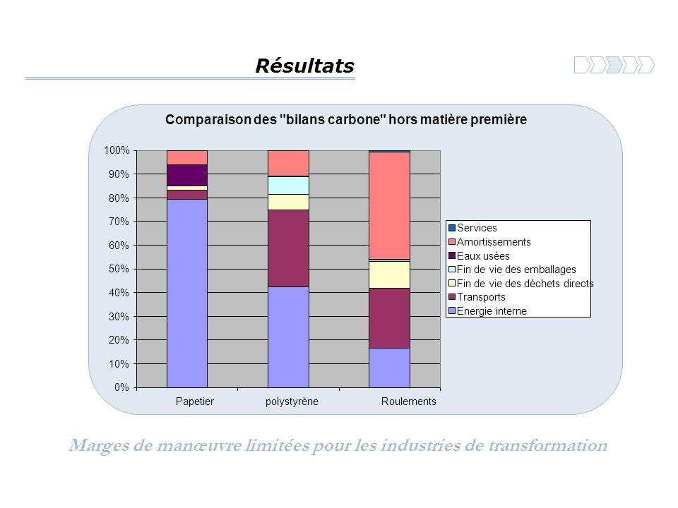 Résultats Marges de manœuvre limitées pour les industries de transformation Comparaison des