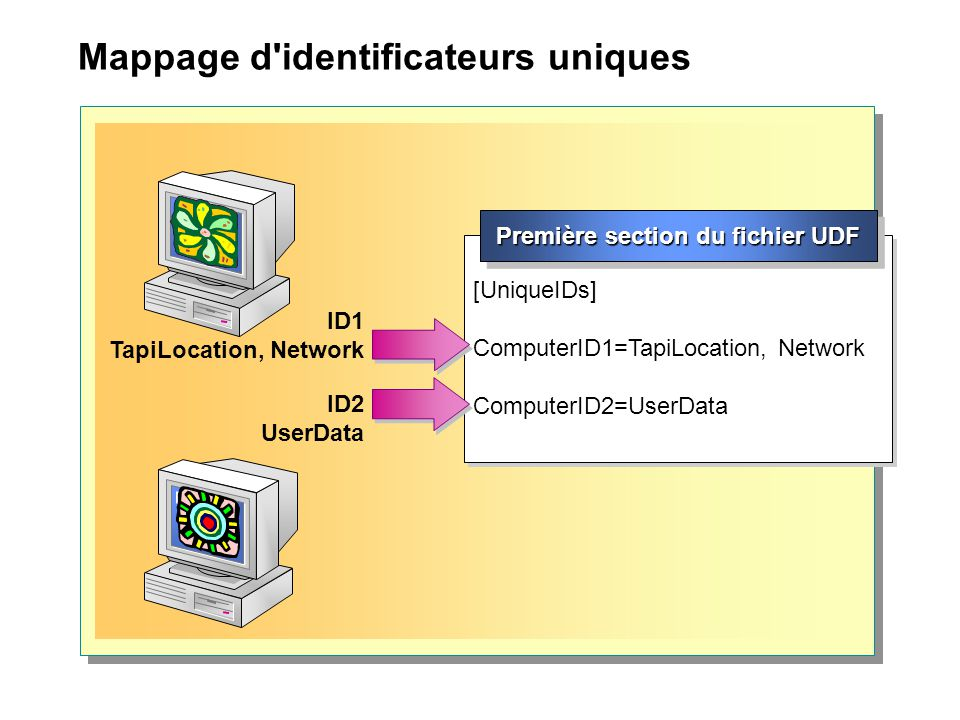 Mappage d identificateurs uniques ID1 TapiLocation, Network [UniqueIDs] ComputerID1=TapiLocation, Network ComputerID2=UserData [UniqueIDs] ComputerID1=TapiLocation, Network ComputerID2=UserData Première section du fichier UDF ID2 UserData