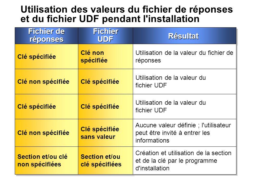 Utilisation des valeurs du fichier de réponses et du fichier UDF pendant l installation Fichier de réponses Clé spécifiée Clé non spécifiée Clé spécifiée Clé non spécifiée Fichier UDF Clé non spécifiée Clé spécifiée Clé spécifiée sans valeur RésultatRésultat Utilisation de la valeur du fichier de réponses Utilisation de la valeur du fichier UDF Aucune valeur définie ; l utilisateur peut être invité à entrer les informations Section et/ou clé non spécifiées Section et/ou clé spécifiées Création et utilisation de la section et de la clé par le programme d installation