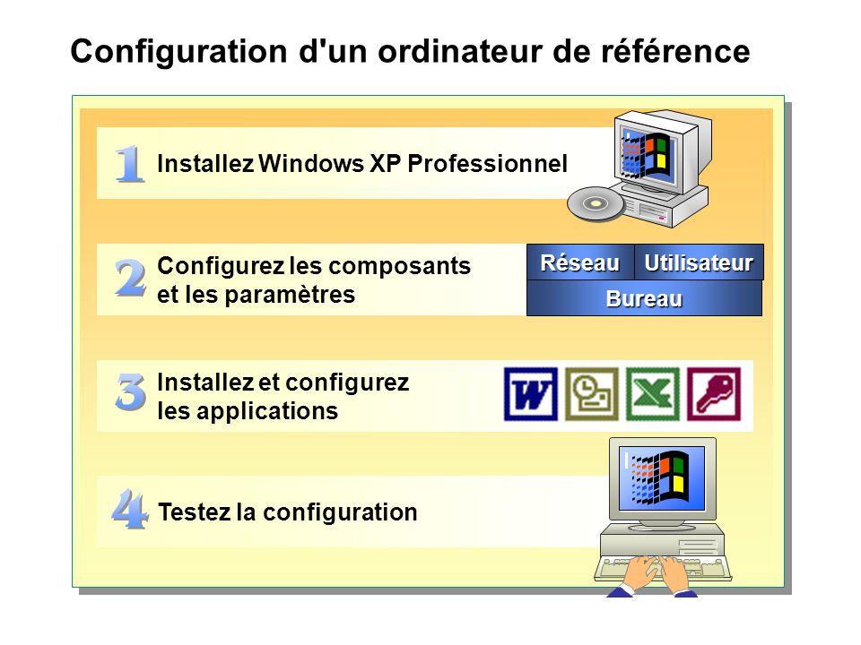 Configuration d un ordinateur de référence Installez Windows XP Professionnel Configurez les composants et les paramètres Installez et configurez les applications Testez la configuration RéseauUtilisateur Bureau