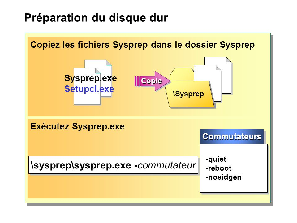 Préparation du disque dur Copiez les fichiers Sysprep dans le dossier Sysprep \Sysprep CopieCopie Sysprep.exe Setupcl.exe Exécutez Sysprep.exe \sysprep\sysprep.exe -commutateur CommutateursCommutateurs -quiet -reboot -nosidgen -quiet -reboot -nosidgen