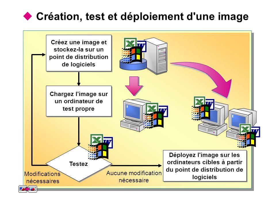  Création, test et déploiement d une image Déployez l image sur les ordinateurs cibles à partir du point de distribution de logiciels Aucune modification nécessaire Modifications nécessaires Testez Chargez l image sur un ordinateur de test propre Créez une image et stockez-la sur un point de distribution de logiciels