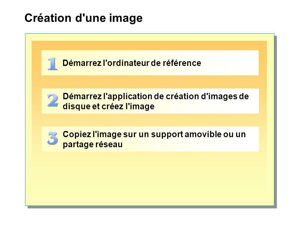 Création d une image Démarrez l ordinateur de référence Démarrez l application de création d images de disque et créez l image Copiez l image sur un support amovible ou un partage réseau