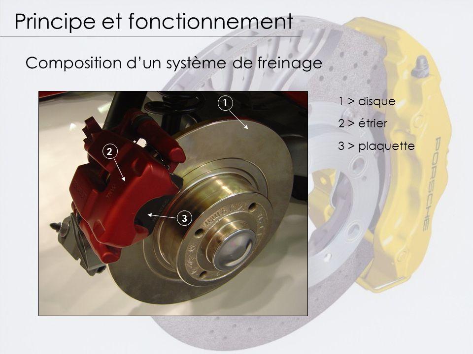 Principe et fonctionnement 2 3 1 1 > disque Composition d'un système de freinage 2 > étrier 3 > plaquette