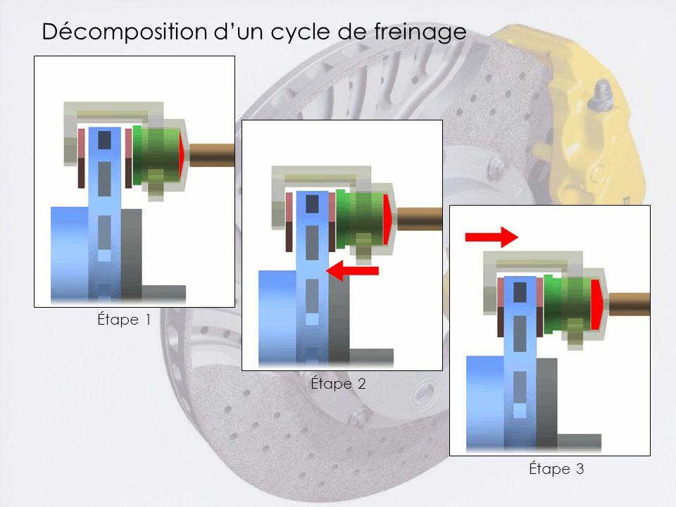 Décomposition d'un cycle de freinage Étape 1 Étape 2 Étape 3