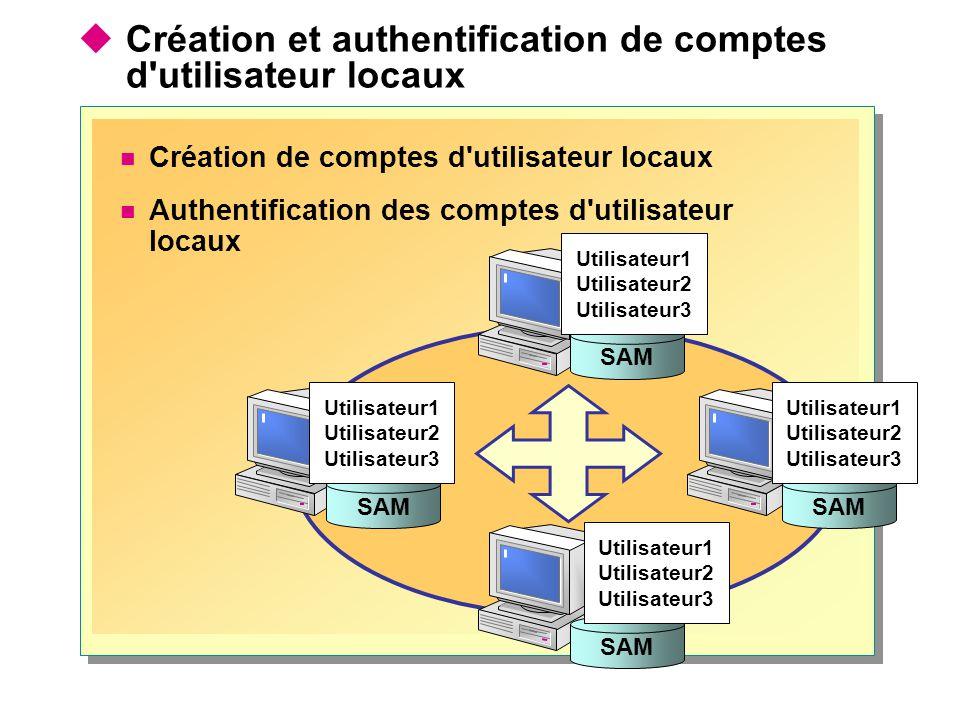 SAM Utilisateur1 Utilisateur2 Utilisateur3 SAM Utilisateur1 Utilisateur2 Utilisateur3 SAM Utilisateur1 Utilisateur2 Utilisateur3 SAM Utilisateur1 Utilisateur2 Utilisateur3  Création et authentification de comptes d utilisateur locaux Création de comptes d utilisateur locaux Authentification des comptes d utilisateur locaux