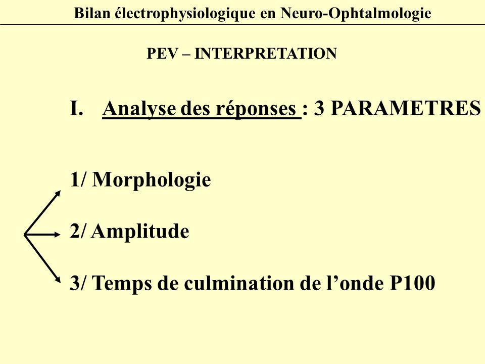 I.Analyse des réponses : 3 PARAMETRES 1/ Morphologie 2/ Amplitude 3/ Temps de culmination de l'onde P100 Bilan électrophysiologique en Neuro-Ophtalmol