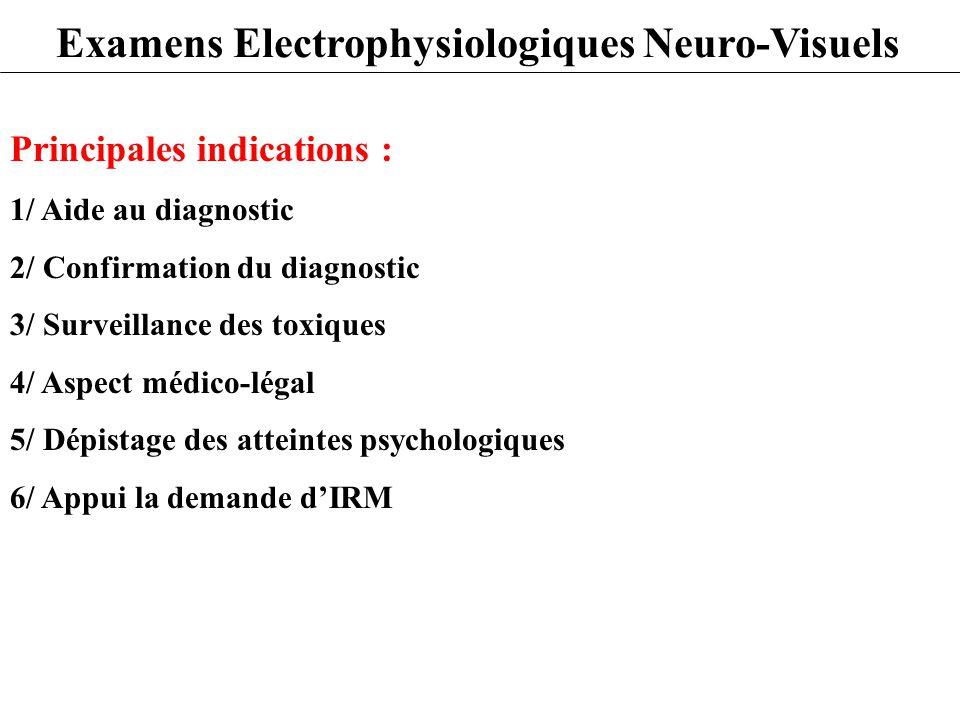 Principales indications : 1/ Aide au diagnostic 2/ Confirmation du diagnostic 3/ Surveillance des toxiques 4/ Aspect médico-légal 5/ Dépistage des att