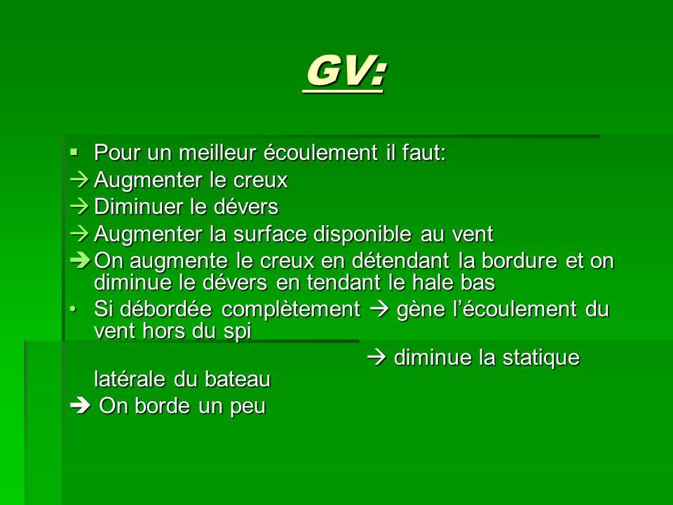 GV:  Pour un meilleur écoulement il faut:  Augmenter le creux  Diminuer le dévers  Augmenter la surface disponible au vent  On augmente le creux