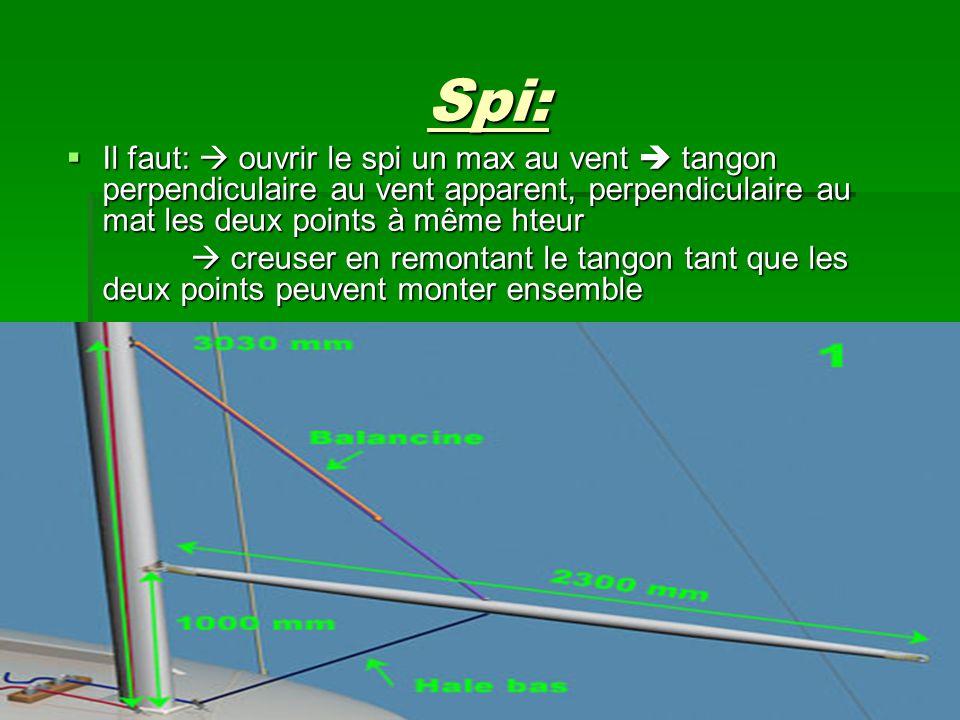 Spi:  Il faut:  ouvrir le spi un max au vent  tangon perpendiculaire au vent apparent, perpendiculaire au mat les deux points à même hteur  creuse