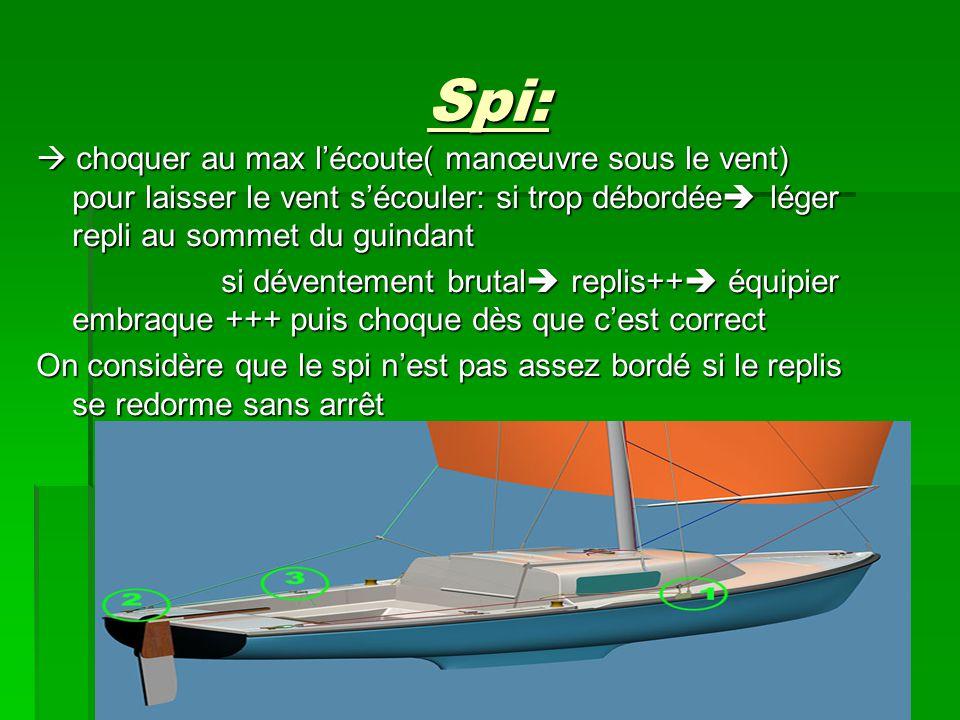 Spi:  choquer au max l'écoute( manœuvre sous le vent) pour laisser le vent s'écouler: si trop débordée  léger repli au sommet du guindant si dévente