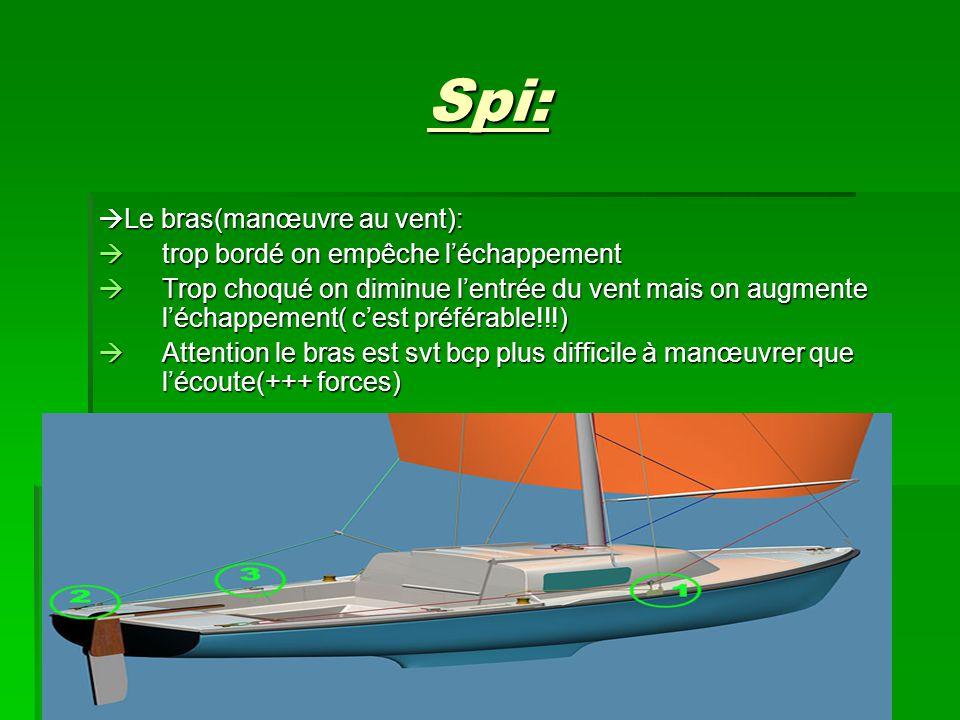 Spi:  Le bras(manœuvre au vent):  trop bordé on empêche l'échappement  Trop choqué on diminue l'entrée du vent mais on augmente l'échappement( c'es