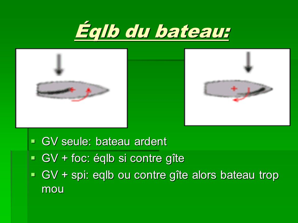 Éqlb du bateau:  GV seule: bateau ardent  GV + foc: éqlb si contre gîte  GV + spi: eqlb ou contre gîte alors bateau trop mou