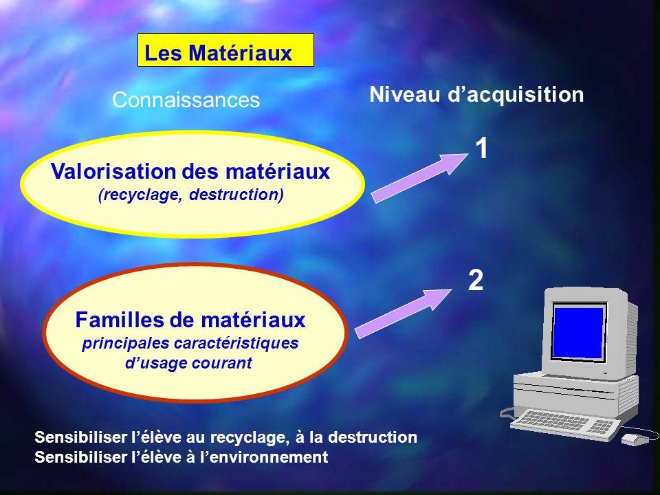 Les Matériaux Connaissances Niveau d'acquisition Sensibiliser l'élève au recyclage, à la destruction Sensibiliser l'élève à l'environnement Familles d
