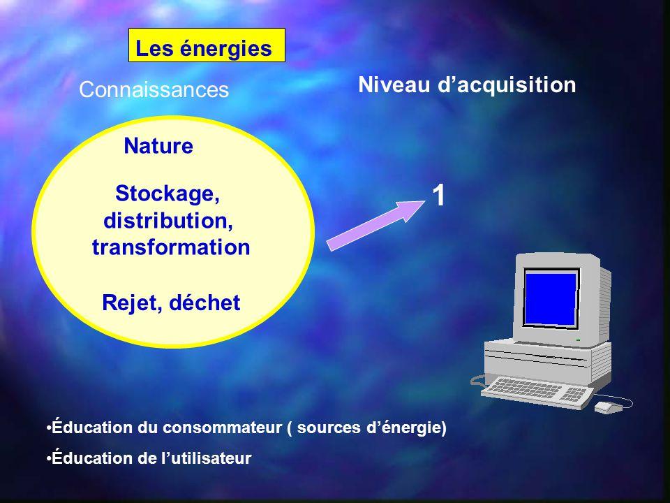 Les énergies Connaissances Niveau d'acquisition Éducation du consommateur ( sources d'énergie) Éducation de l'utilisateur Nature Stockage, distributio