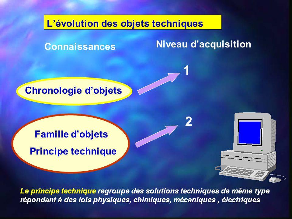 L'évolution des objets techniques Connaissances Niveau d'acquisition Le principe technique regroupe des solutions techniques de même type répondant à