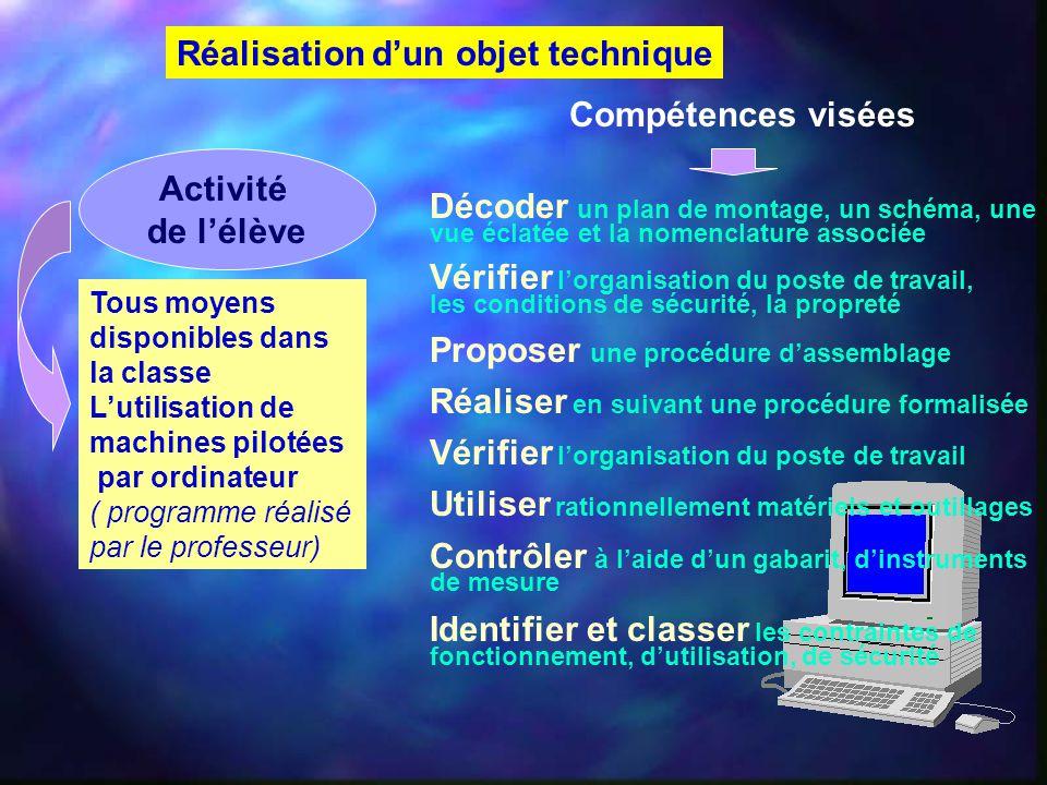 Réalisation d'un objet technique Tous moyens disponibles dans la classe L'utilisation de machines pilotées par ordinateur ( programme réalisé par le p
