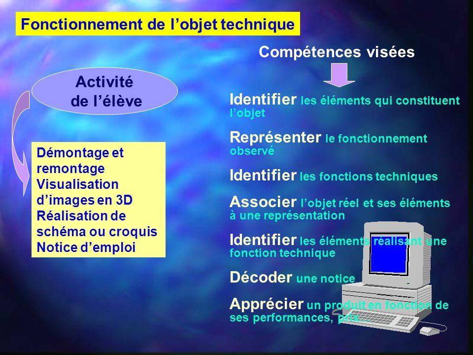Fonctionnement de l'objet technique Activité de l'élève Démontage et remontage Visualisation d'images en 3D Réalisation de schéma ou croquis Notice d'