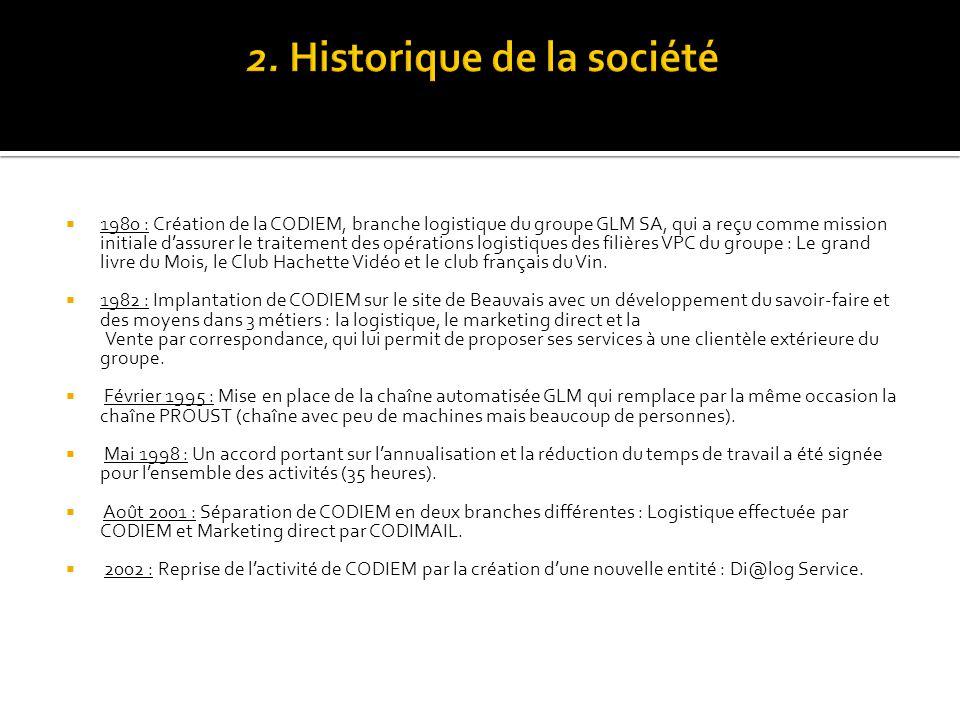  1980 : Création de la CODIEM, branche logistique du groupe GLM SA, qui a reçu comme mission initiale d'assurer le traitement des opérations logistiques des filières VPC du groupe : Le grand livre du Mois, le Club Hachette Vidéo et le club français du Vin.
