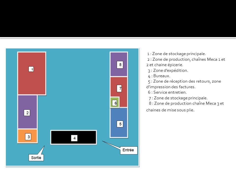 1 : Zone de stockage principale. 2 : Zone de production, chaînes Meca 1 et 2 et chaine épicerie. 3 : Zone d'expédition. 4 : Bureaux. 5 : Zone de récep