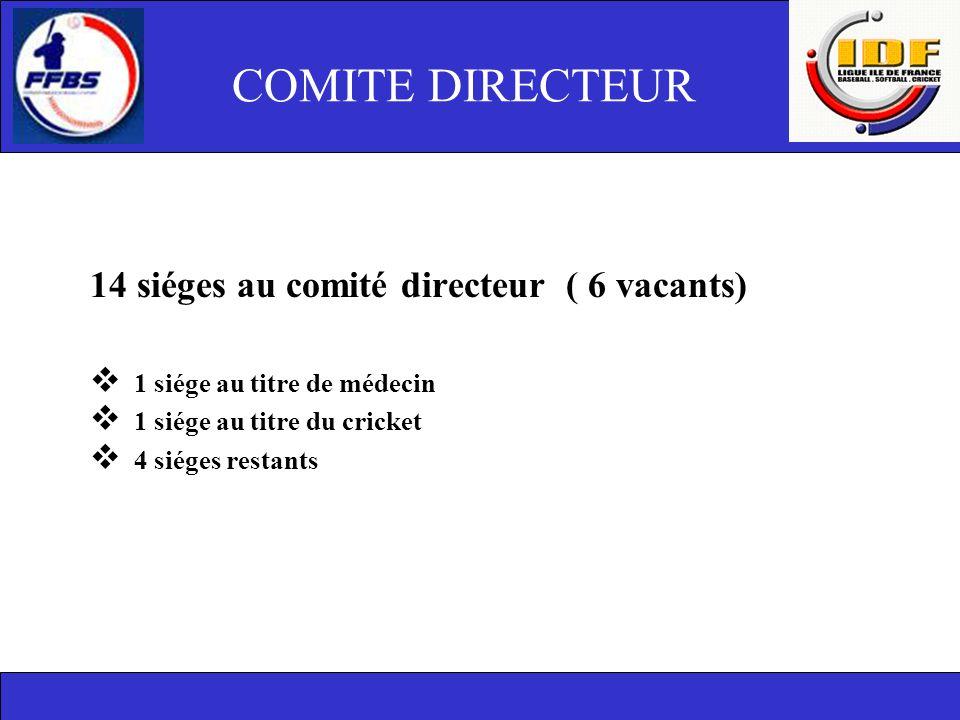 COMITE DIRECTEUR 14 siéges au comité directeur ( 6 vacants)  1 siége au titre de médecin  1 siége au titre du cricket  4 siéges restants