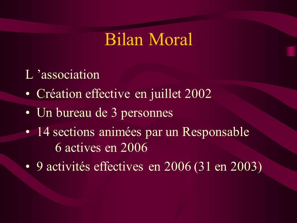 Bilan Moral L 'association Création effective en juillet 2002 Un bureau de 3 personnes 14 sections animées par un Responsable 6 actives en 2006 9 acti