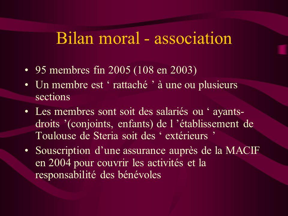 Bilan moral - association 95 membres fin 2005 (108 en 2003) Un membre est ' rattaché ' à une ou plusieurs sections Les membres sont soit des salariés ou ' ayants- droits '(conjoints, enfants) de l 'établissement de Toulouse de Steria soit des ' extérieurs ' Souscription d'une assurance auprès de la MACIF en 2004 pour couvrir les activités et la responsabilité des bénévoles