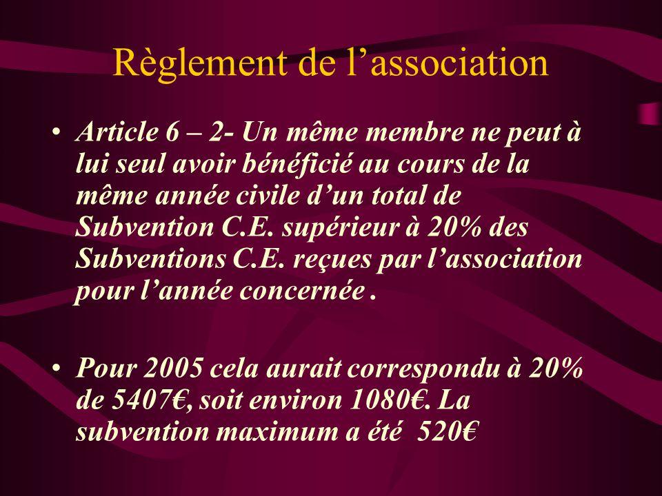 Règlement de l'association Article 6 – 2- Un même membre ne peut à lui seul avoir bénéficié au cours de la même année civile d'un total de Subvention C.E.